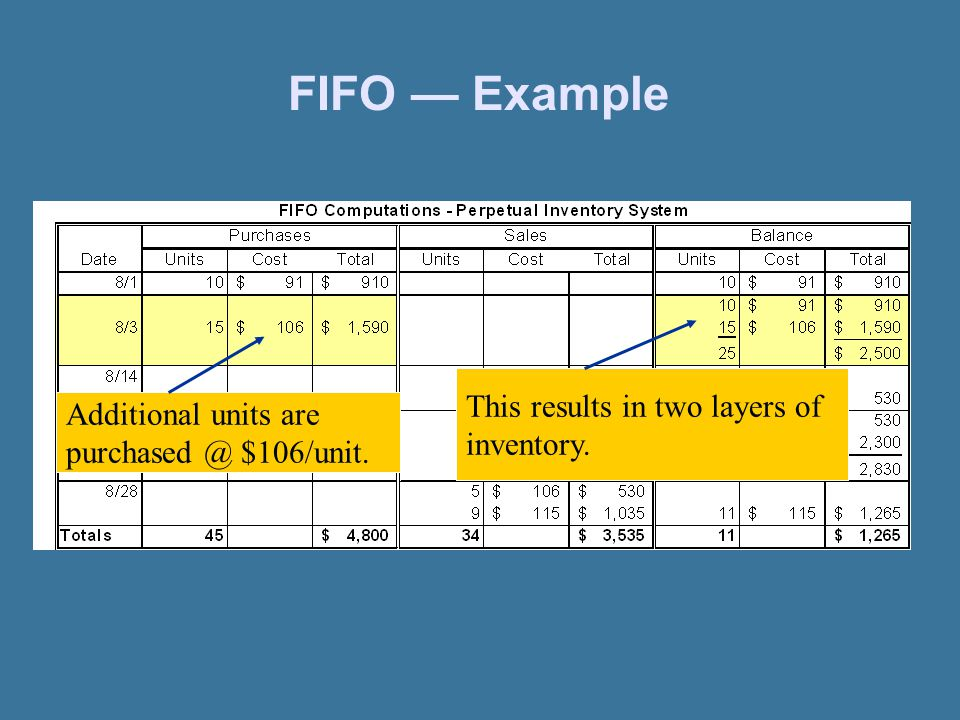 FIFO — Example This results in two layers of inventory.