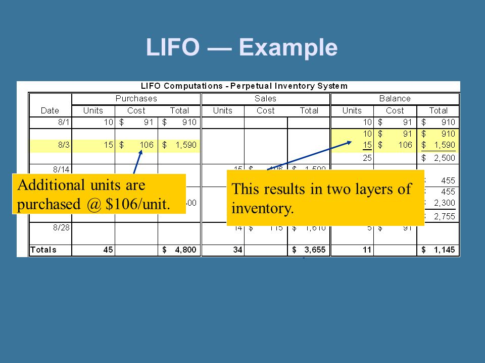 LIFO — Example This results in two layers of inventory.