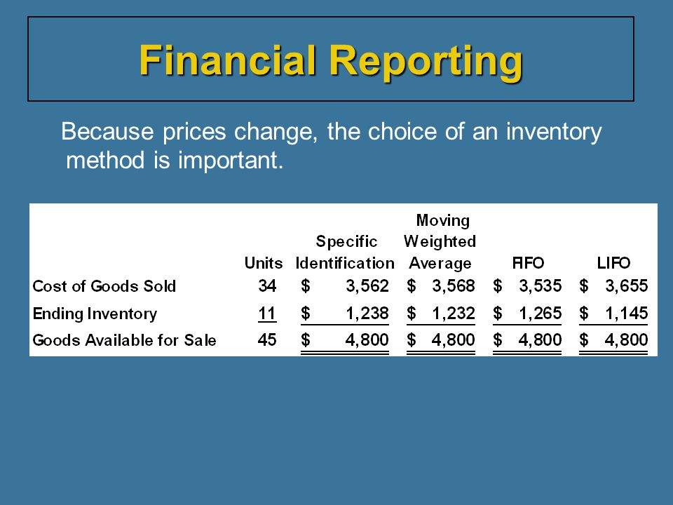 Financial Reporting Because prices change, the choice of an inventory method is important.