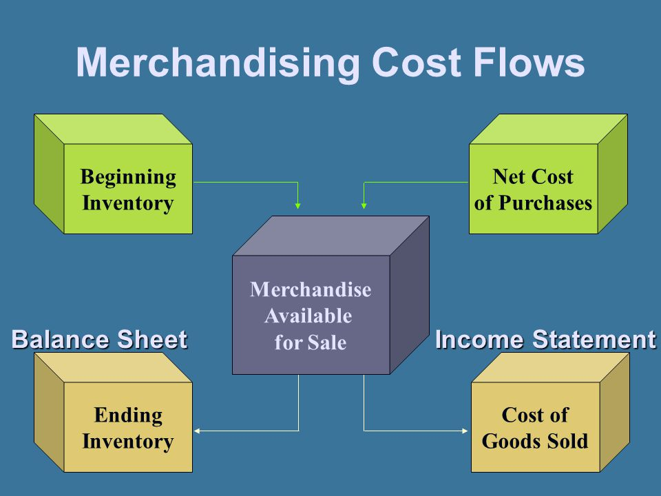 Merchandising Cost Flows