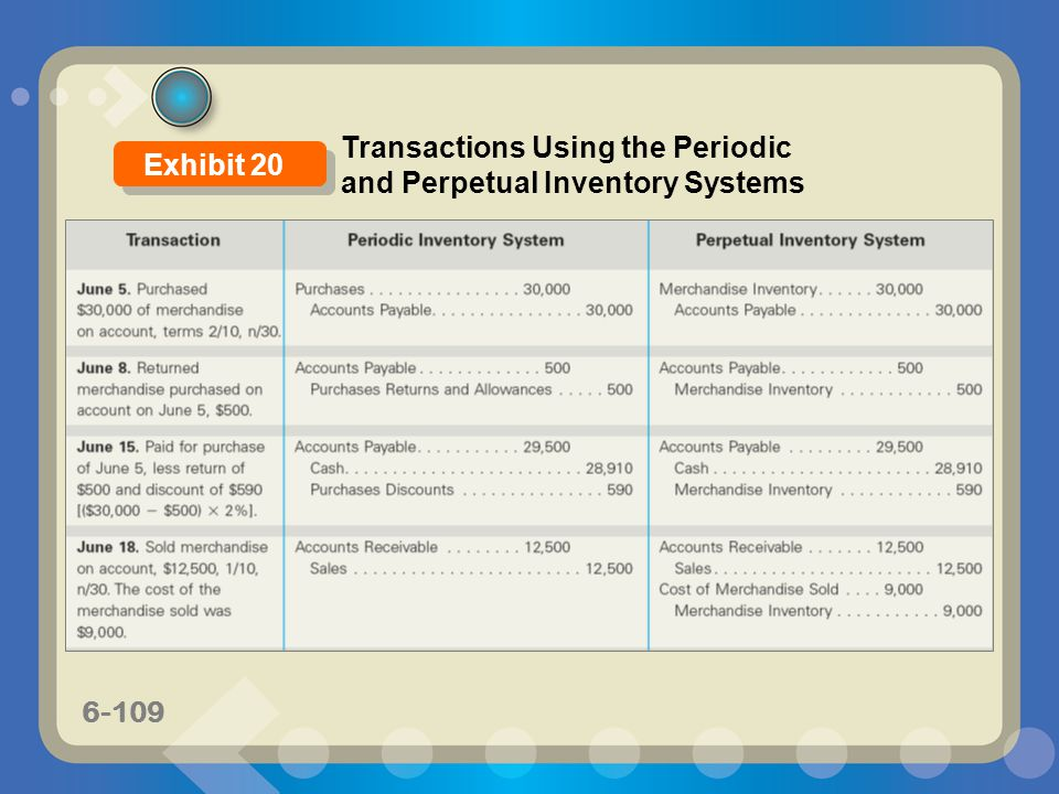 Transactions Using the Periodic and Perpetual Inventory Systems