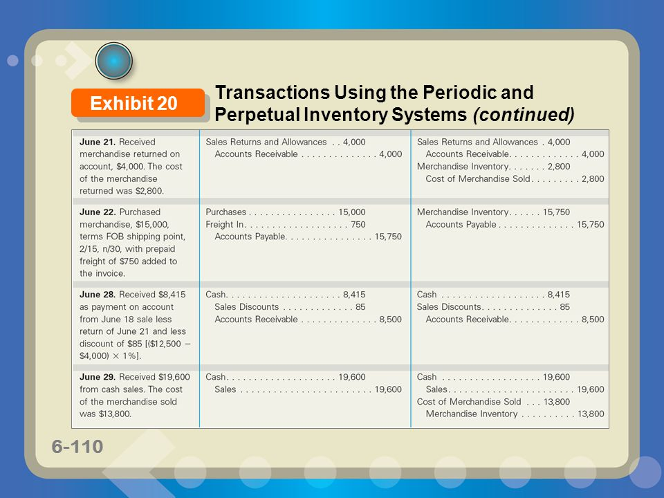 Transactions Using the Periodic and Perpetual Inventory Systems (continued)