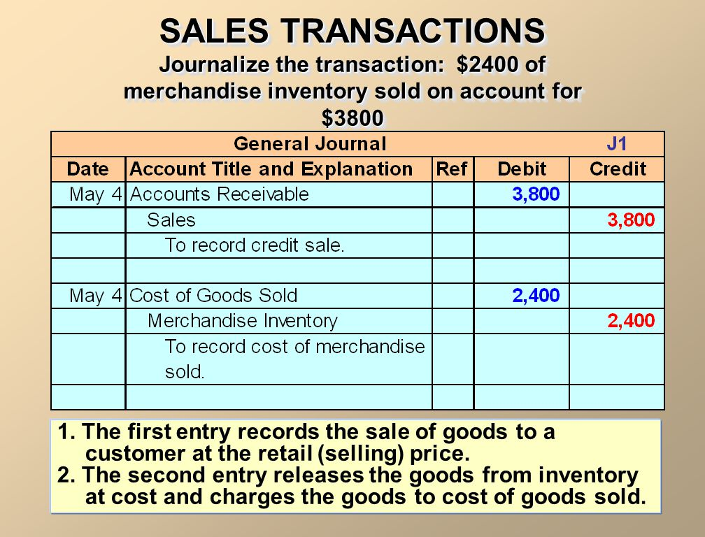 SALES TRANSACTIONS Journalize the transaction: $2400 of merchandise inventory sold on account for $3800.