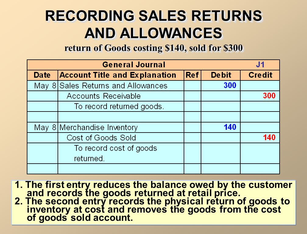 RECORDING SALES RETURNS AND ALLOWANCES