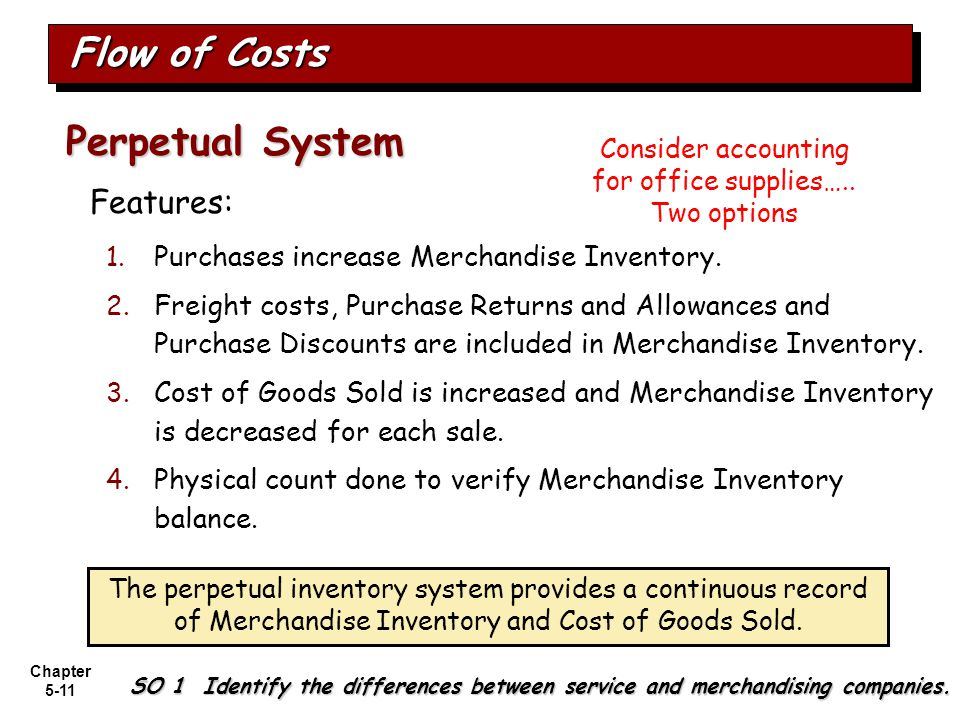 Consider accounting for office supplies…..