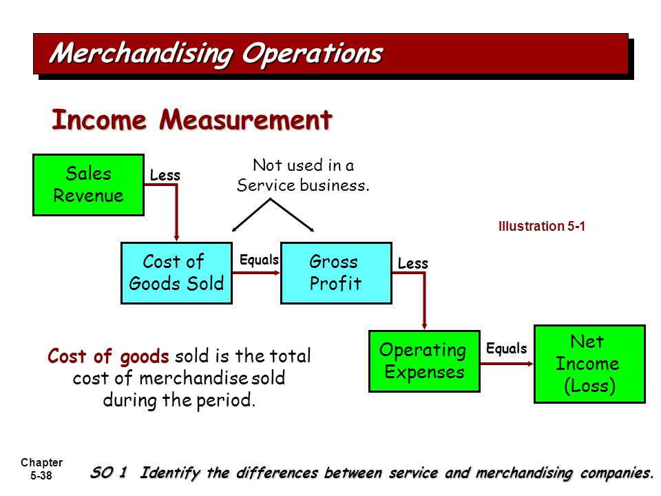 merchandising business and its accounting entries Some accountants treat depreciation as a special type of prepaid expense because the adjusting entries have the same effect on the accounts accounting records that do not include adjusting.