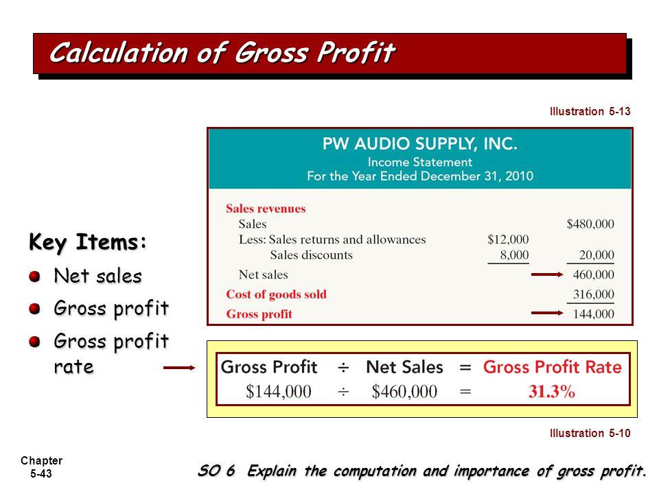 Calculation of Gross Profit