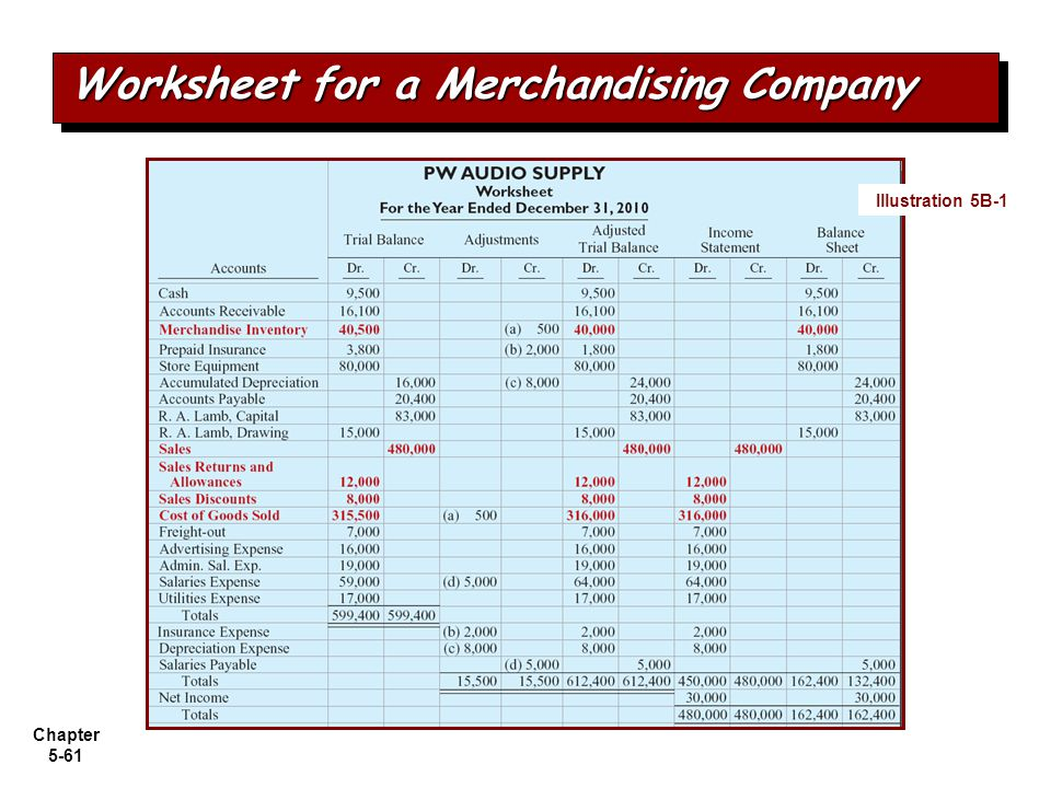Worksheet for a Merchandising Company
