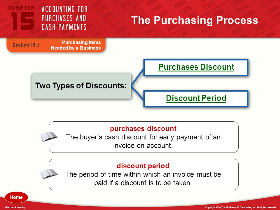 The Purchasing Process