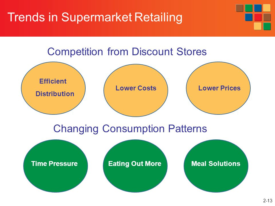 Trends in Supermarket Retailing