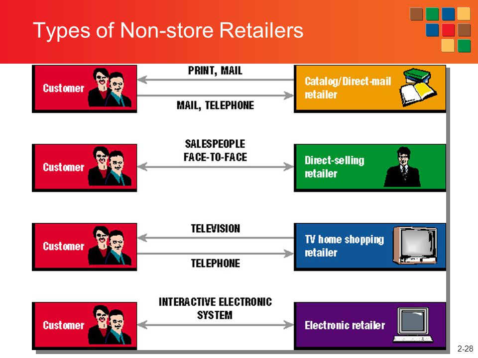 Types of Non-store Retailers