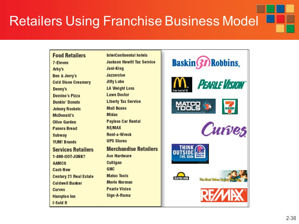 Retailers Using Franchise Business Model