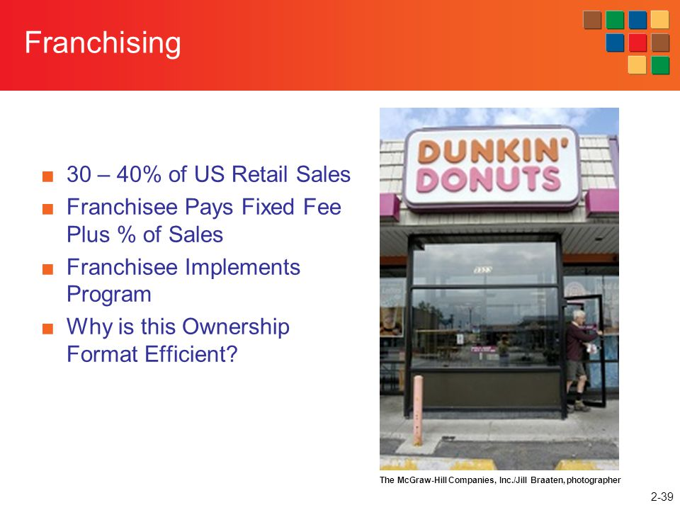 Franchising 30 – 40% of US Retail Sales
