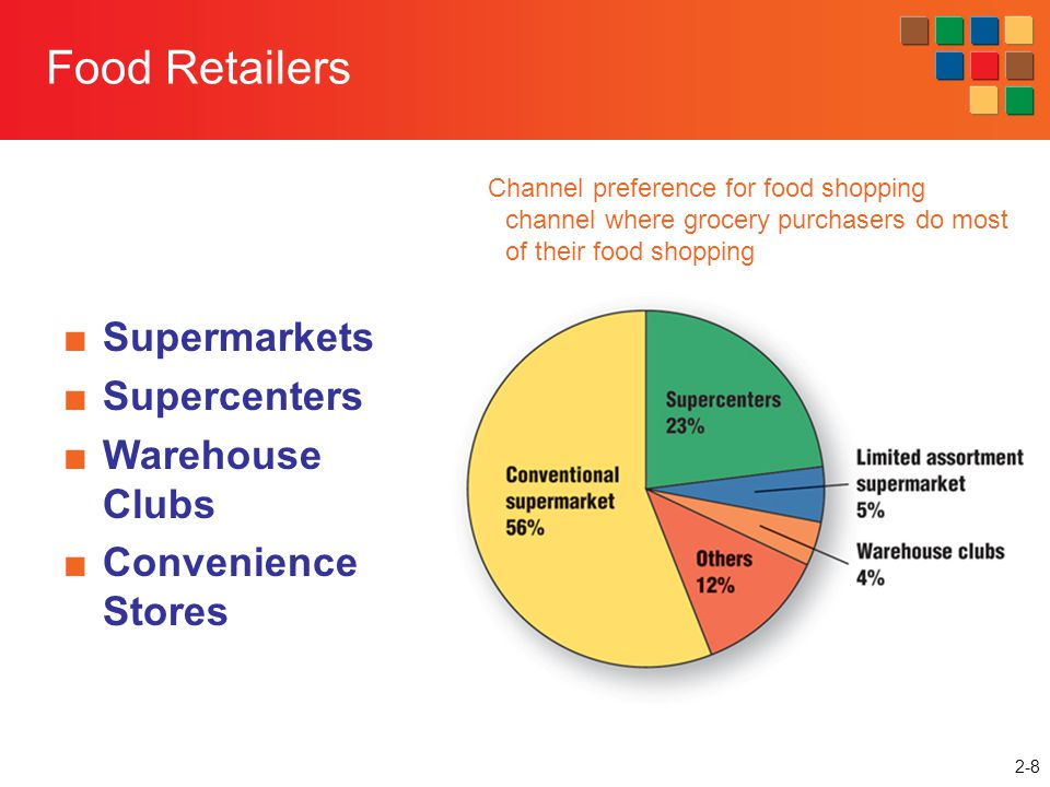 Food Retailers Supermarkets Supercenters Warehouse Clubs