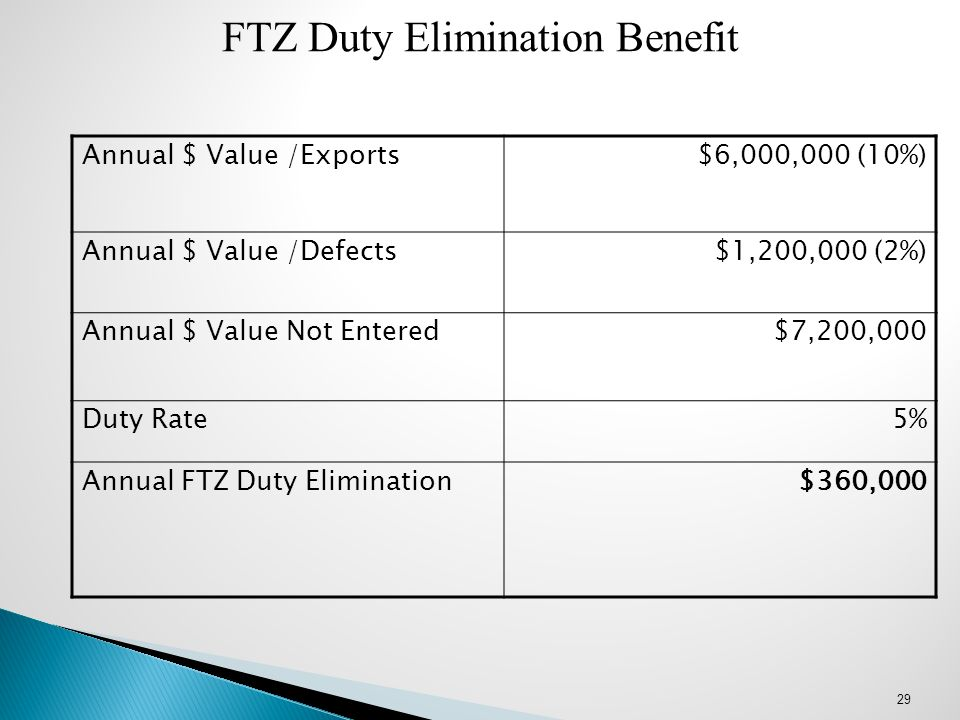 FTZ Duty Elimination Benefit