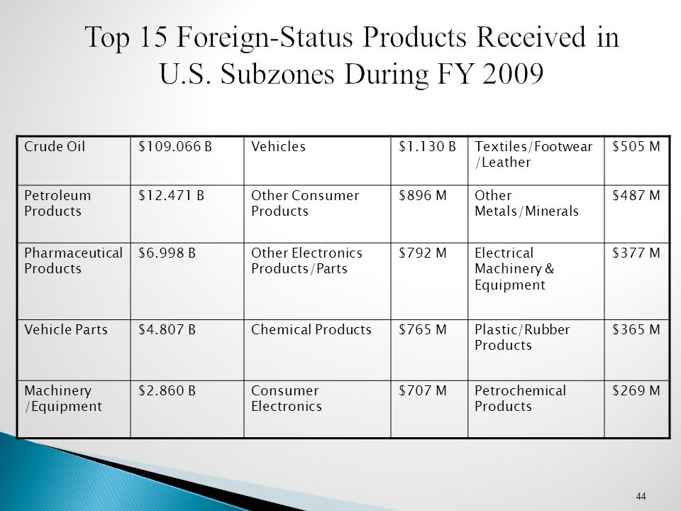 Top 15 Foreign-Status Products Received in U. S