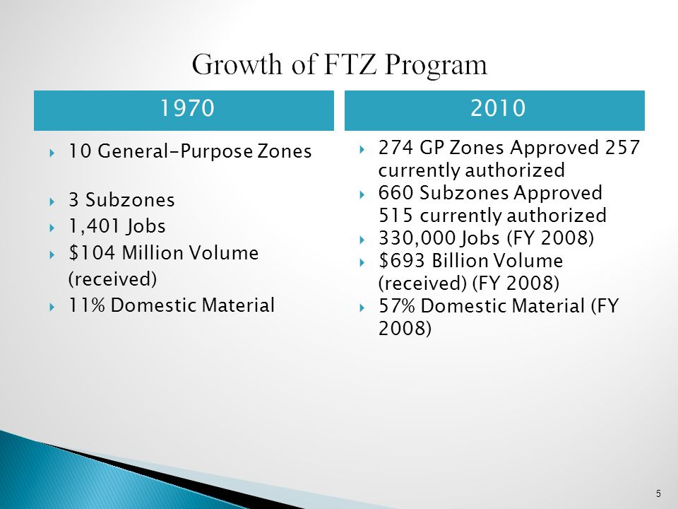 Growth of FTZ Program 1970 2010 10 General-Purpose Zones 3 Subzones