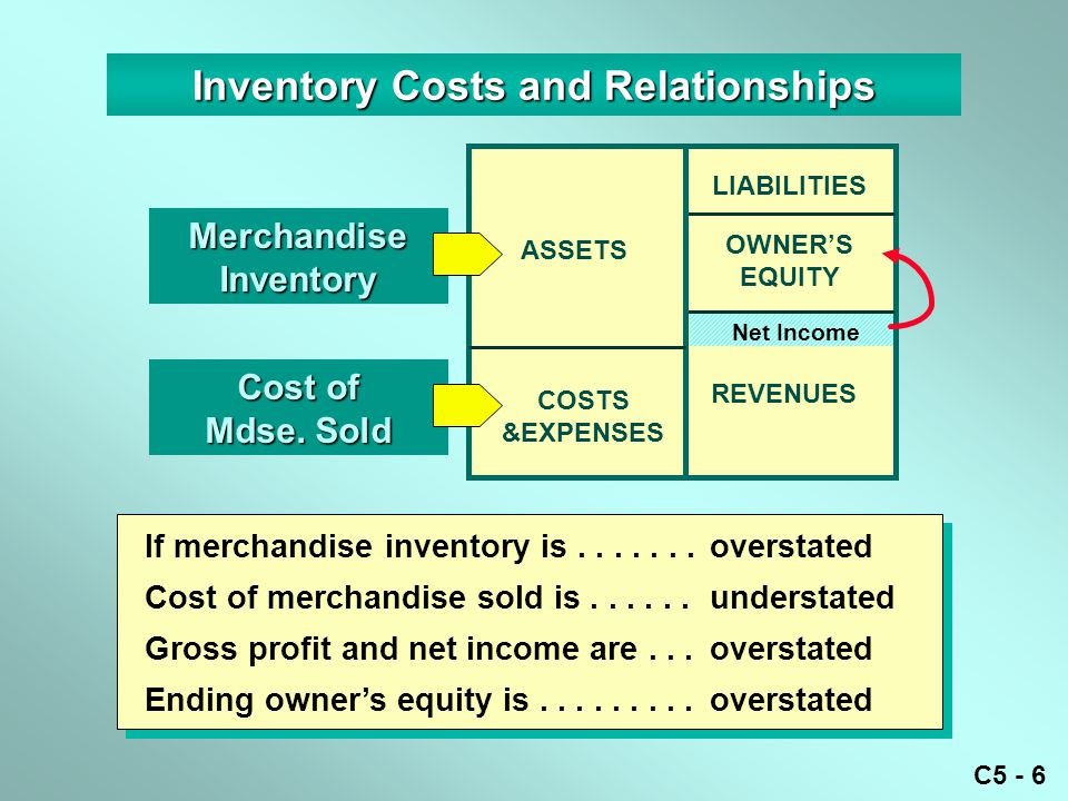 Inventory Costs and Relationships