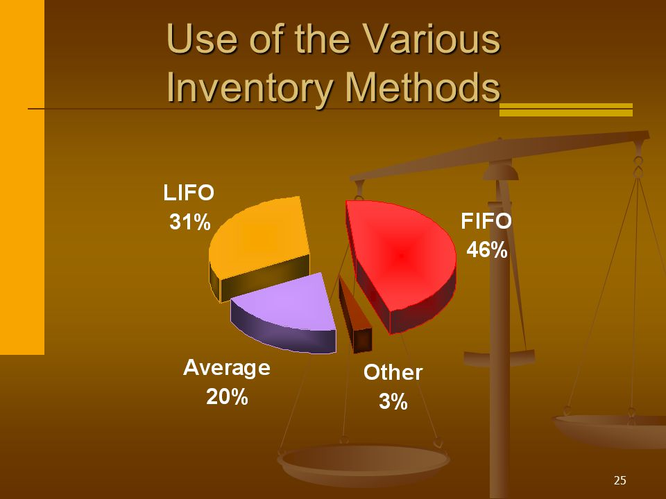 Use of the Various Inventory Methods