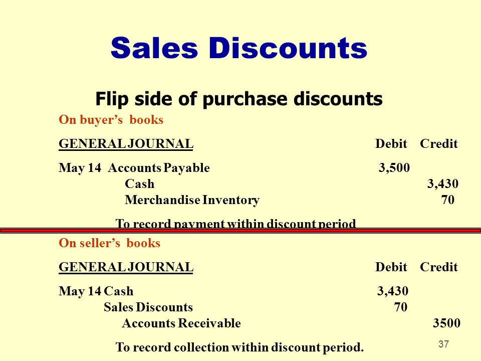 Flip side of purchase discounts