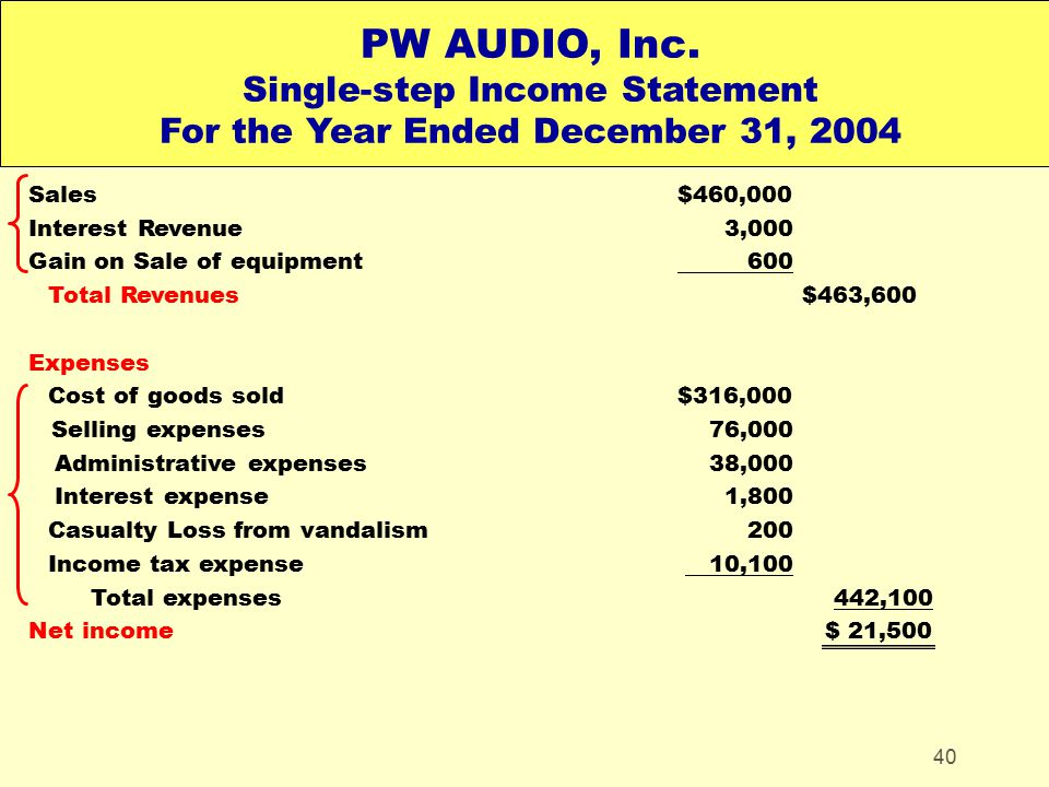 PW AUDIO, Inc. Single-step Income Statement For the Year Ended December 31, 2004