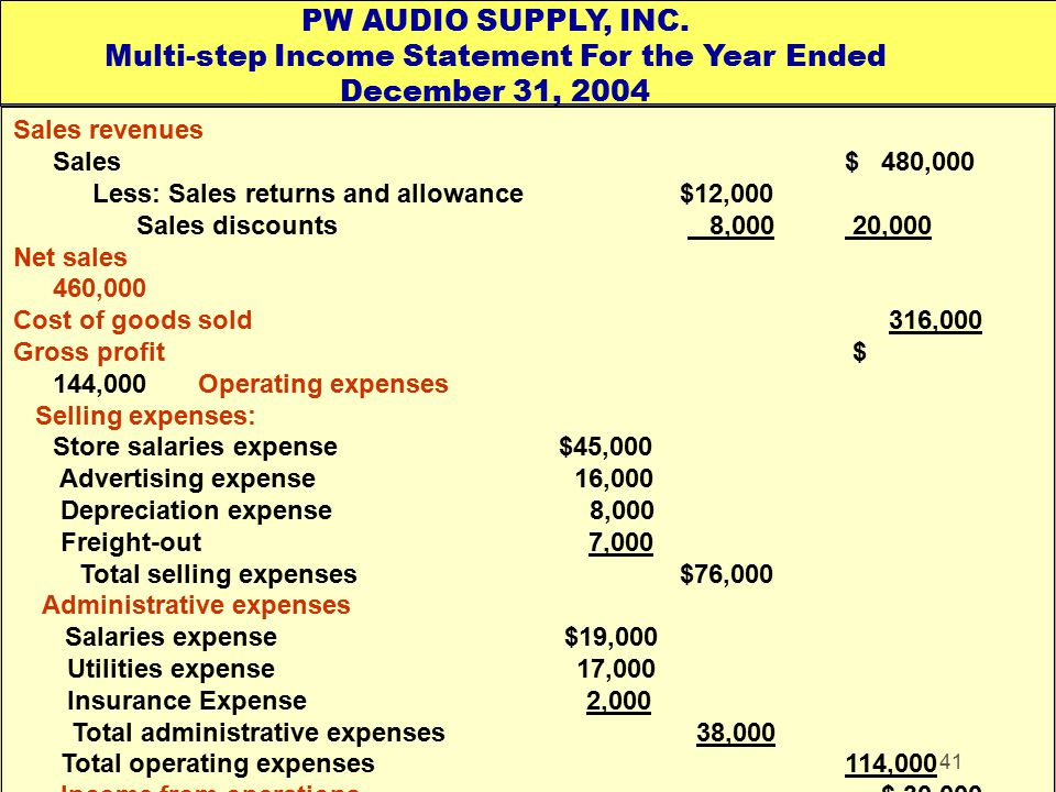 PW AUDIO SUPPLY, INC. Multi-step Income Statement For the Year Ended December 31, 2004
