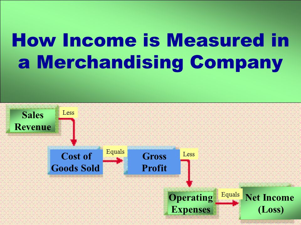 How Income is Measured in a Merchandising Company