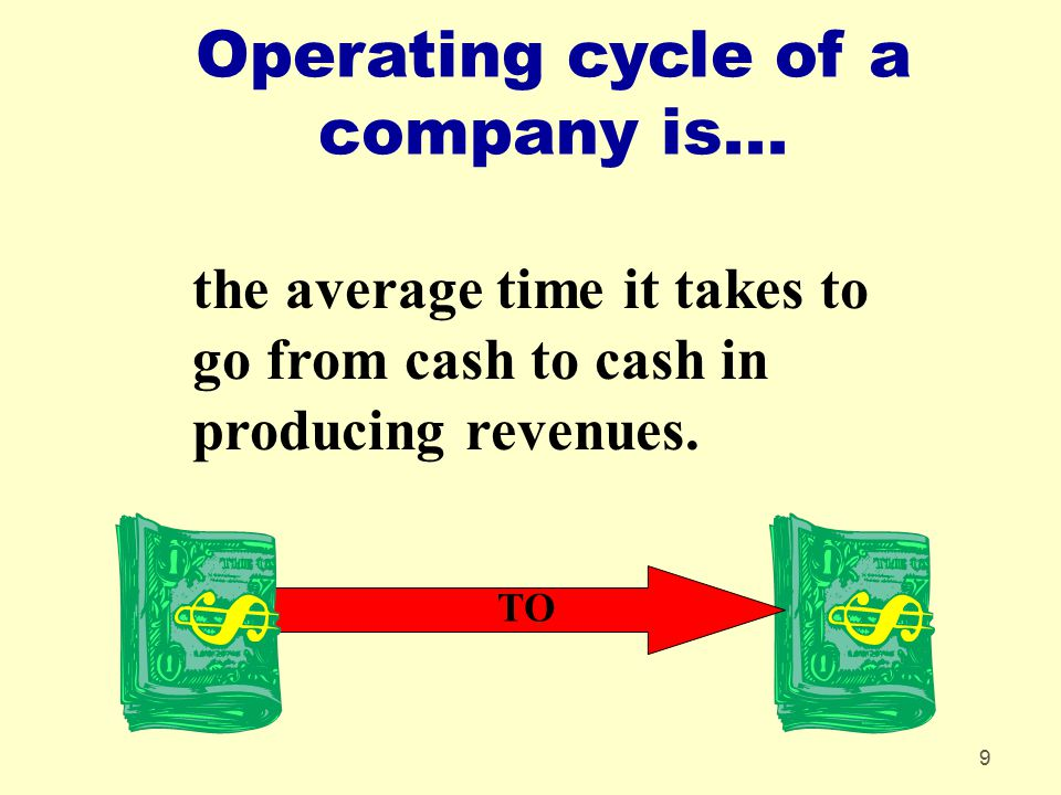 Operating cycle of a company is...