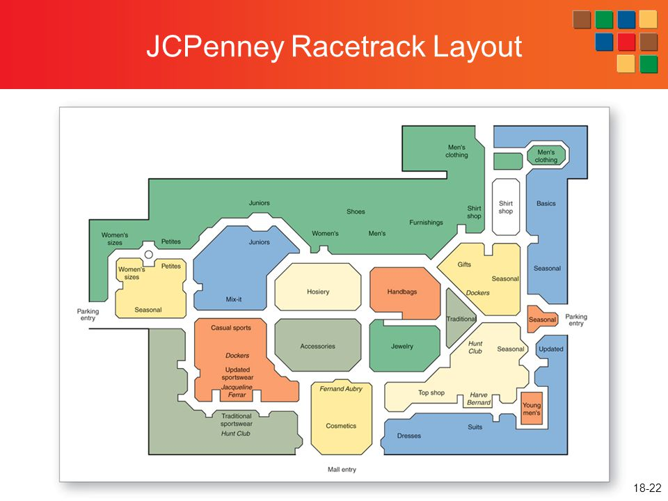 JCPenney Racetrack Layout