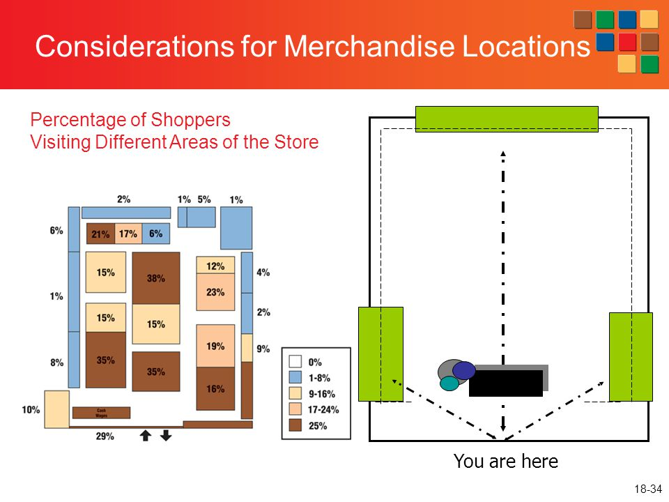 Considerations for Merchandise Locations