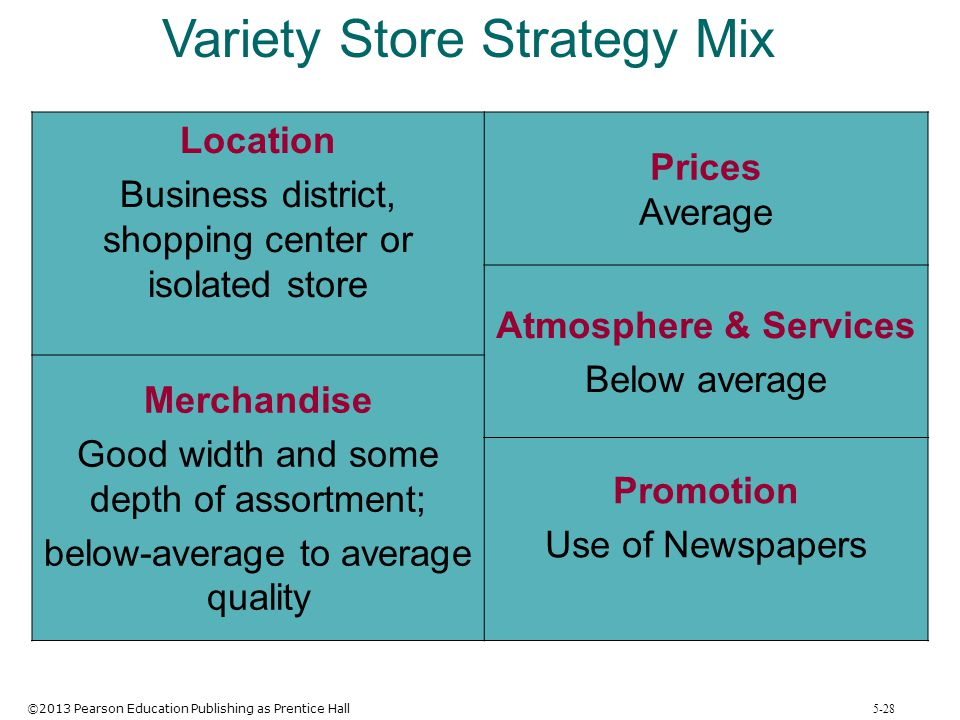 Variety Store Strategy Mix
