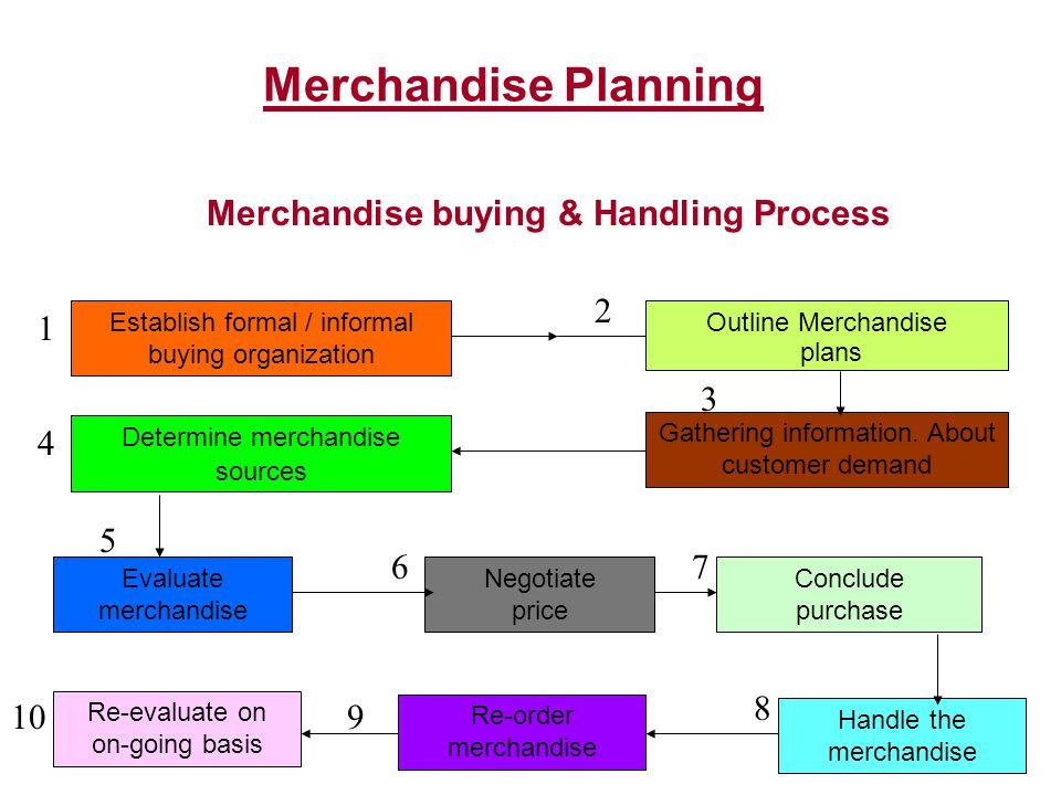 Merchandise buying & Handling Process
