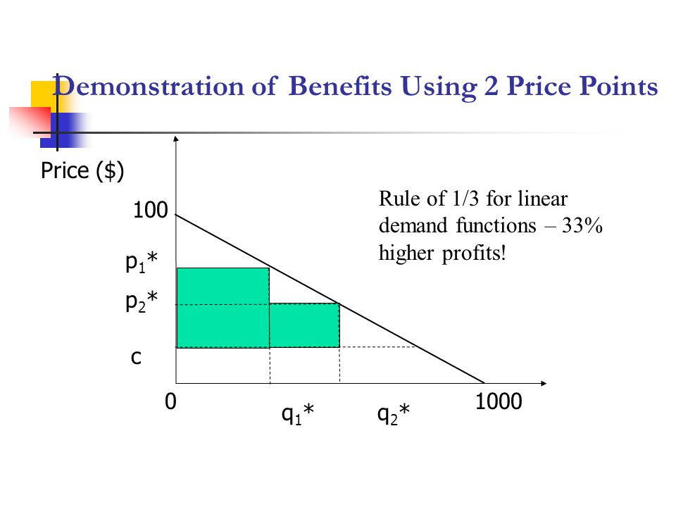 Demonstration of Benefits Using 2 Price Points