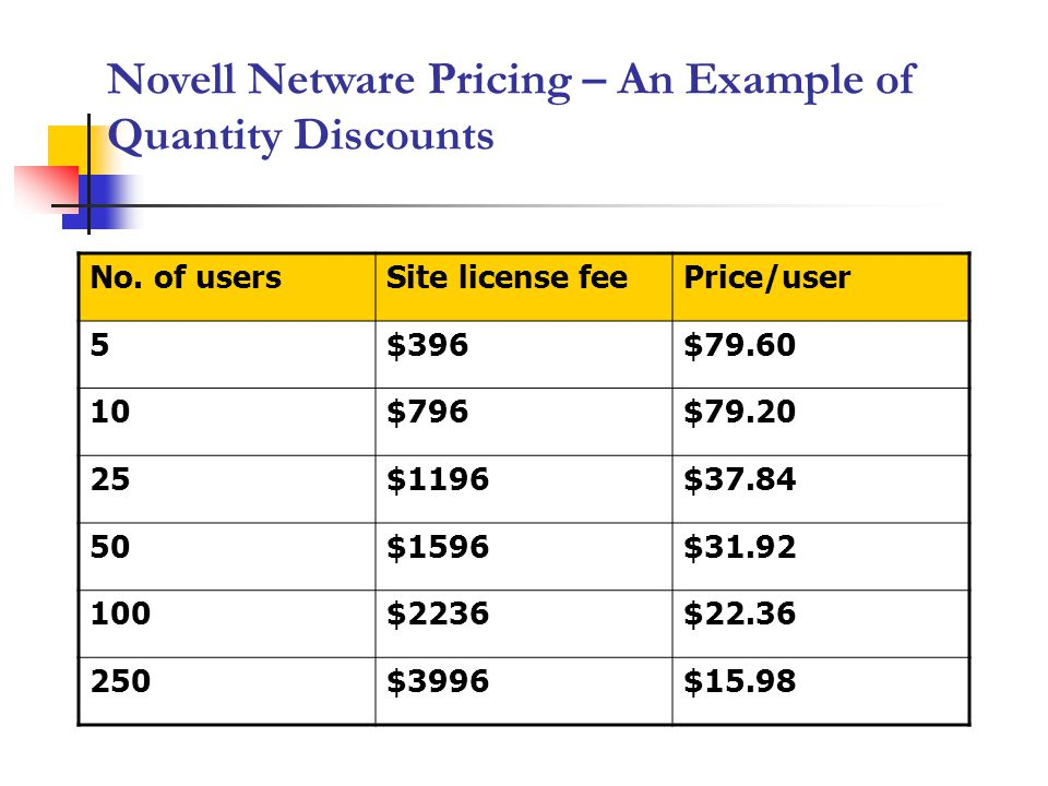 Novell Netware Pricing – An Example of Quantity Discounts