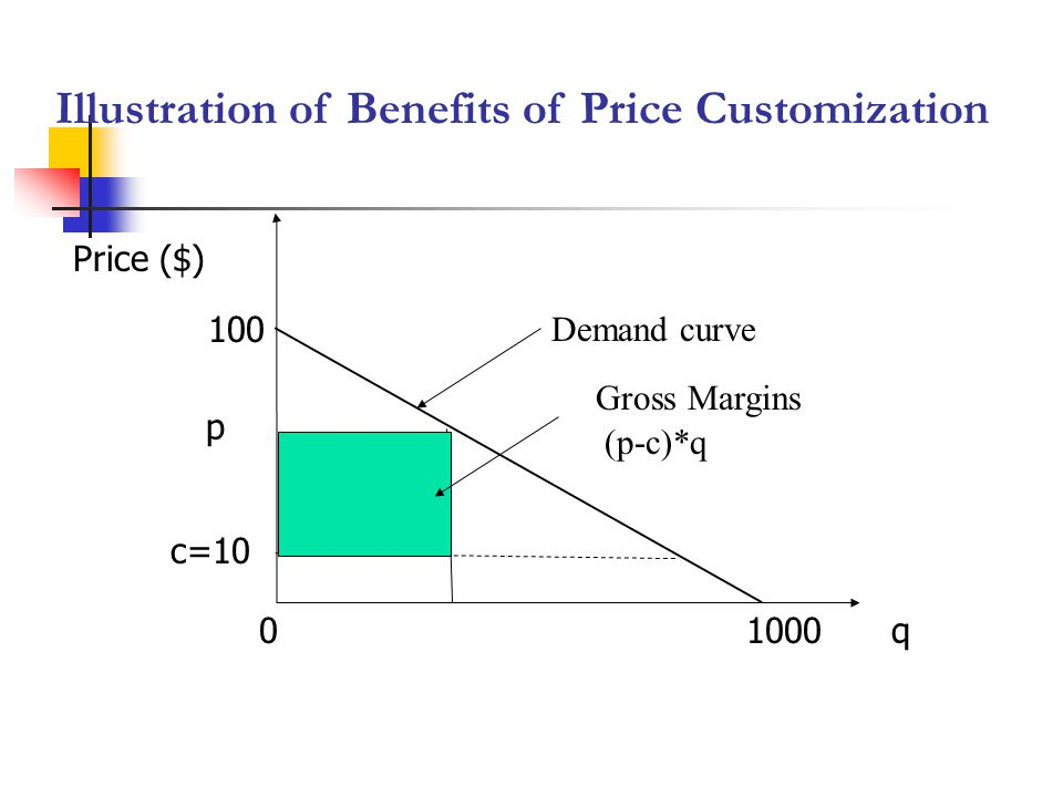 Illustration of Benefits of Price Customization