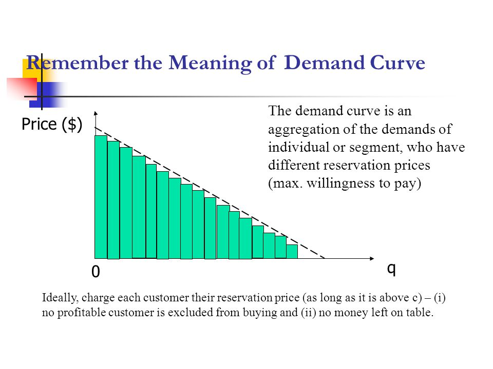 Remember the Meaning of Demand Curve