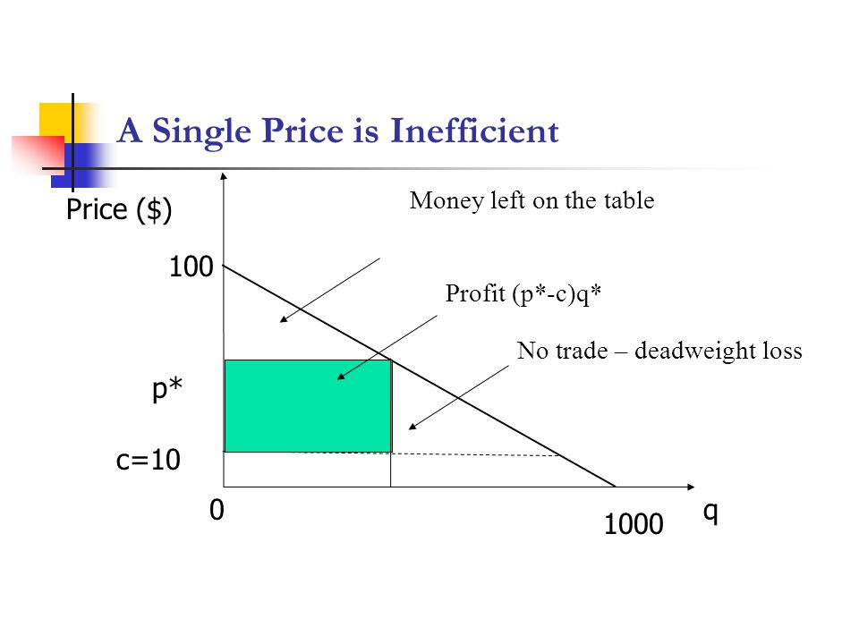 A Single Price is Inefficient