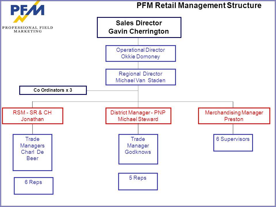 PFM Retail Management Structure