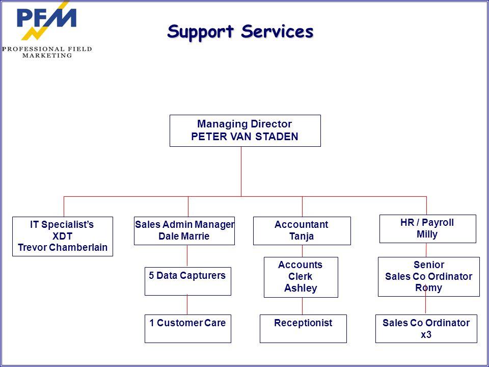 Support Services Managing Director PETER VAN STADEN Ashley
