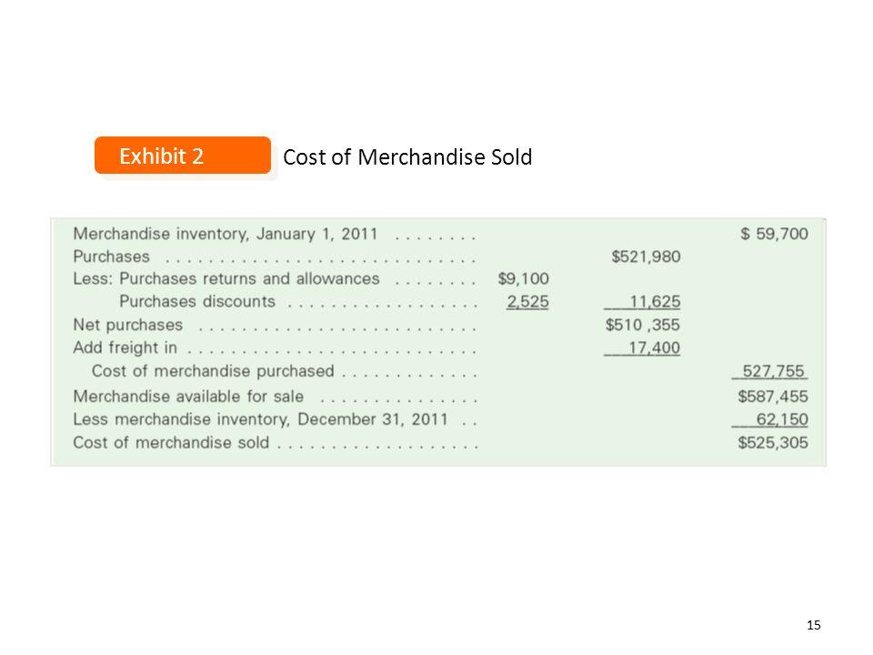 Cost of Merchandise Sold