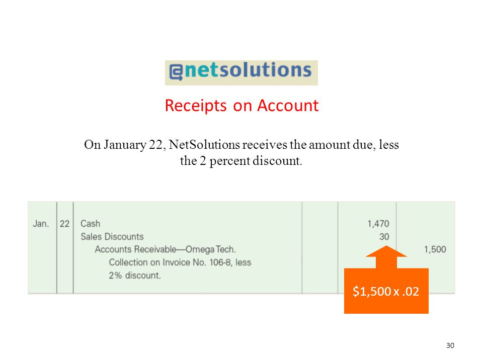Receipts on Account On January 22, NetSolutions receives the amount due, less the 2 percent discount.