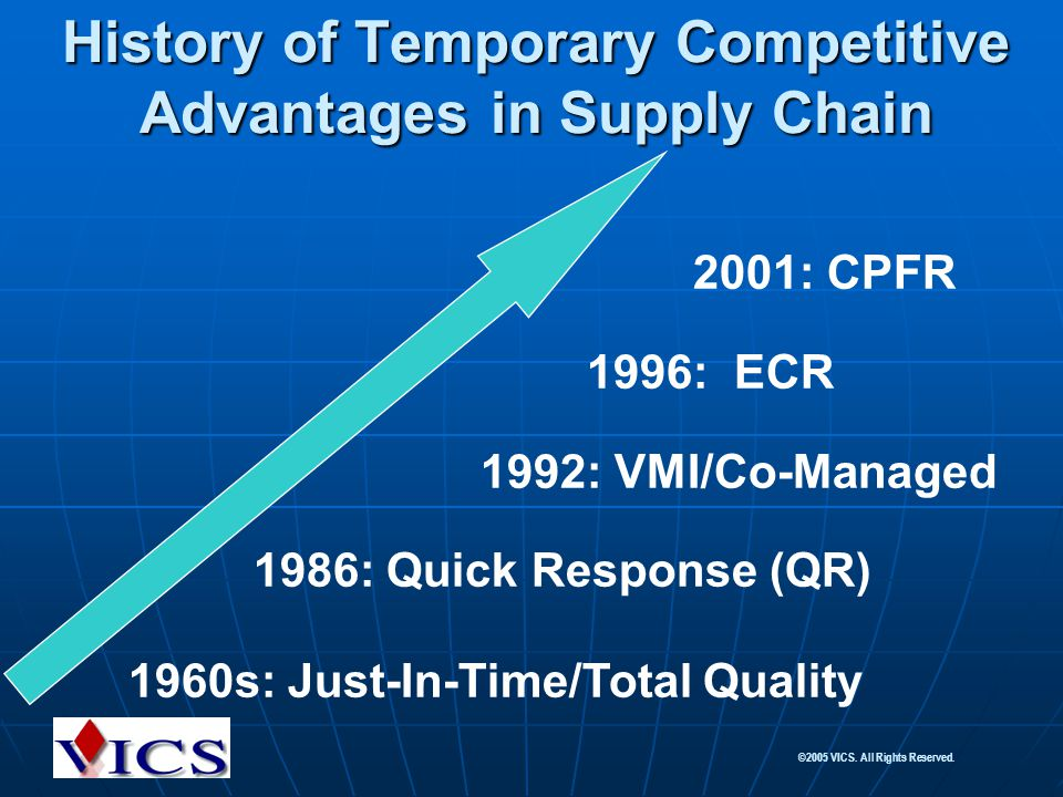 History of Temporary Competitive Advantages in Supply Chain