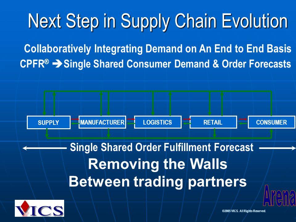 Next Step in Supply Chain Evolution