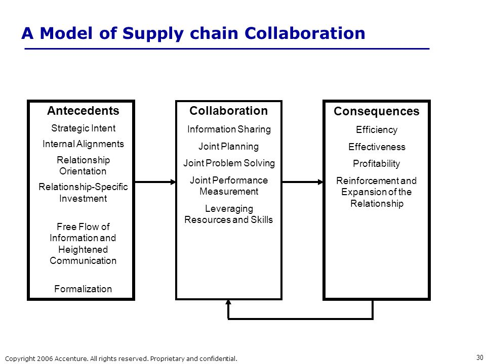 A Model of Supply chain Collaboration