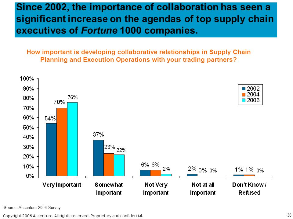 Since 2002, the importance of collaboration has seen a significant increase on the agendas of top supply chain executives of Fortune 1000 companies.