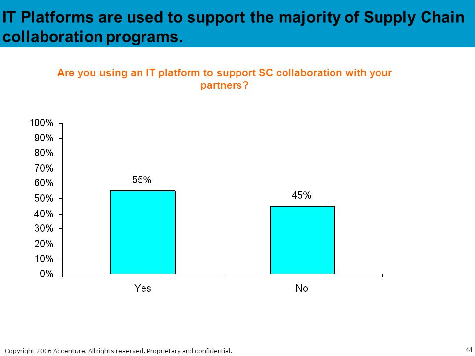IT Platforms are used to support the majority of Supply Chain collaboration programs.