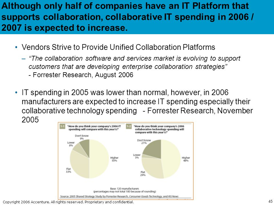 Although only half of companies have an IT Platform that supports collaboration, collaborative IT spending in 2006 / 2007 is expected to increase.
