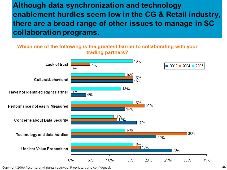 Although data synchronization and technology enablement hurdles seem low in the CG & Retail industry, there are a broad range of other issues to manage in SC collaboration programs.