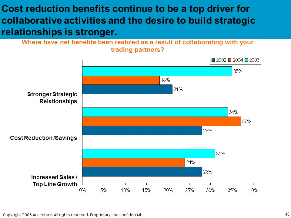 Cost reduction benefits continue to be a top driver for collaborative activities and the desire to build strategic relationships is stronger.