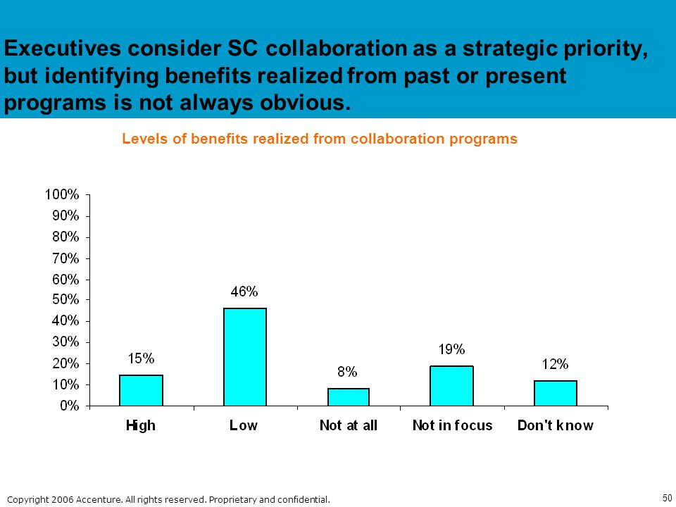 Levels of benefits realized from collaboration programs
